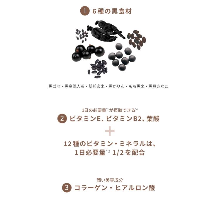 1.6種の黒食材 2.一日の必要量が摂取できるビタミンE、ビタミンB2、葉酸 + 12種のビタミン・ミネラルは、一日必要量1/2を配合 3.濃い美容成分 コラーゲン・ヒアルロン酸